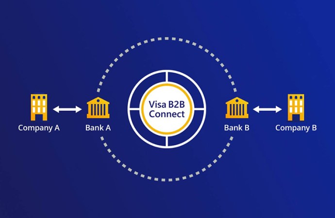 Sse lanzó Visa B2B Connect a nivel global