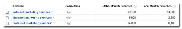 internet marketing services search volume 2012 09 28