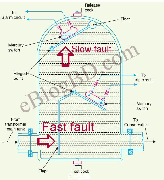 Stupendous All Kinds Of Faults And Protection In Transformer Wiring Digital Resources Honesemecshebarightsorg