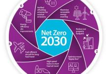 eBlue_economy_carbon emissions by 2030