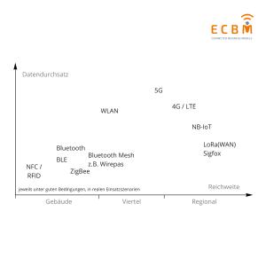 Diagramm der IoT-Funktechnologien mit ECBM Logo oben rechts