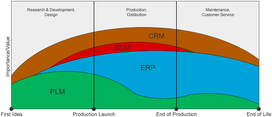 PLM process