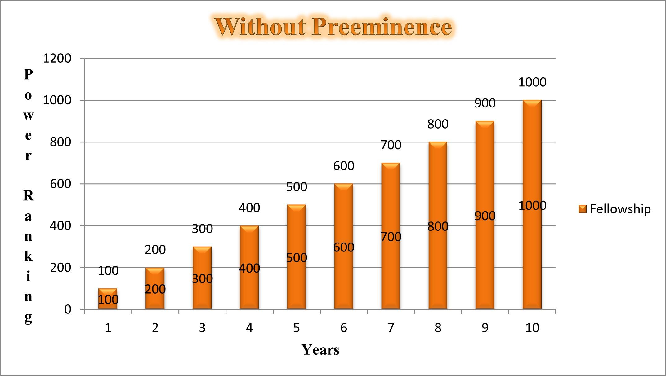 Graph2X