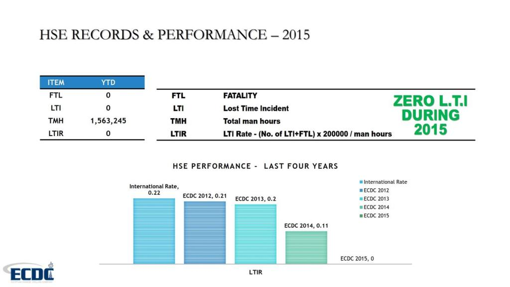 ECDC -HSE RECORDS PERFORMANCE