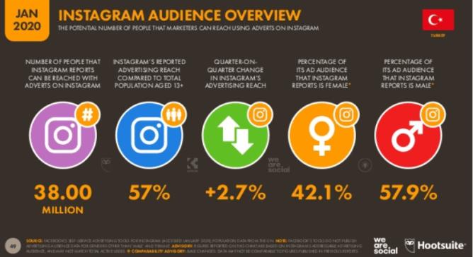 We Are Social Digital 2020: Türkiye Instagram Kullanıcı İstatistikleri
