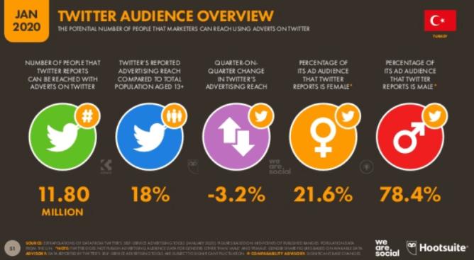 We Are Social Digital 2020: Türkiye Twitter Kullanıcı İstatistikleri