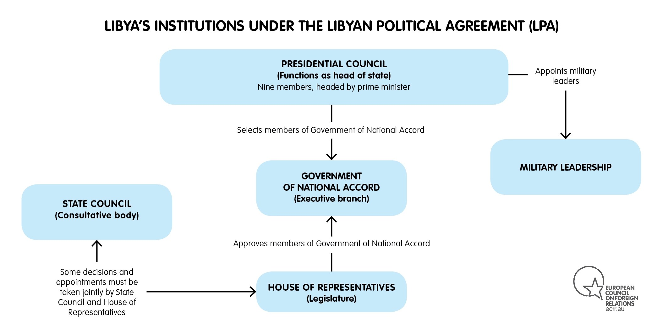 MAP OF LIBYA INSTITUTIONS UNDER THE LPA 2016