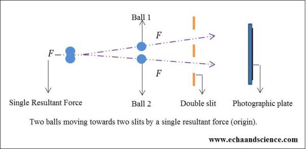 Two Balls and Quantum Mechanics