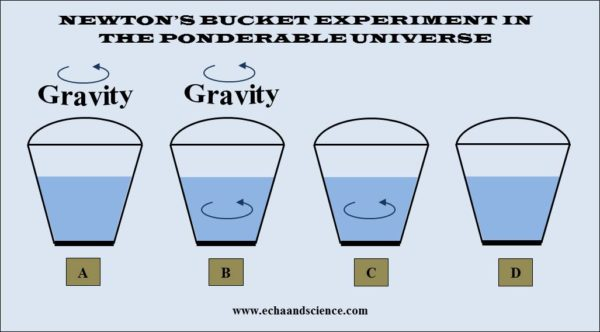 Gravity and Newton's bucket experiment