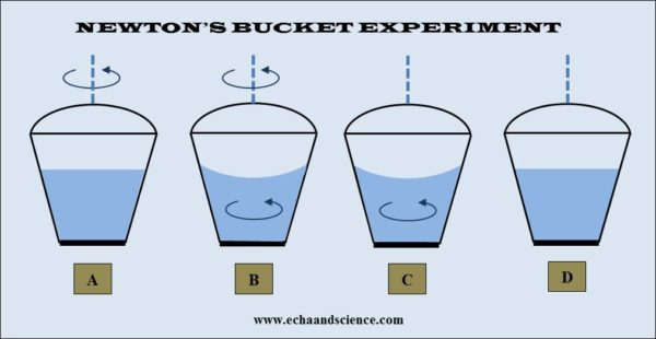 newton's bucket experiment in classical physics