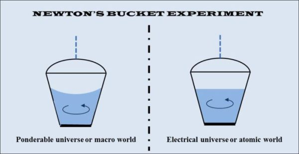 newton's bucket experiment in the ponderable and electrical universes