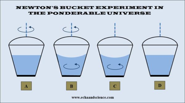 newton's bucket experiment in the ponderable universe