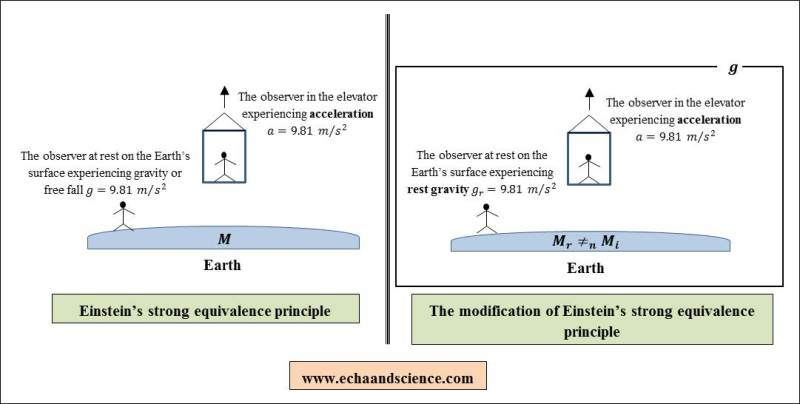 the modification of einstein strong equivalence principle