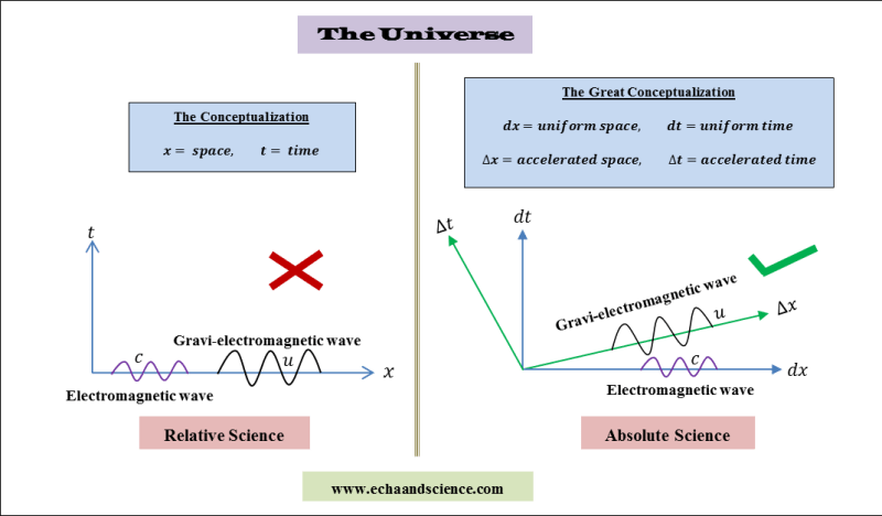 the universe according to relative and absolute science