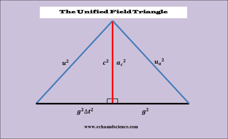 Superluminal Phenomena and the Uunified Field Triangle