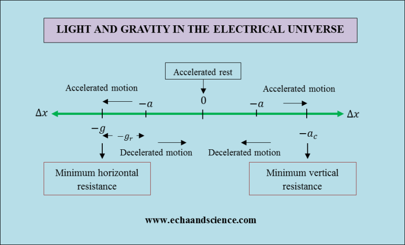 Light and Gravity in the Electrical Universe 3