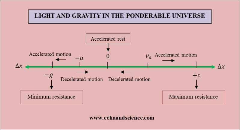 Light and Gravity in the Ponderable Universe 2