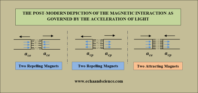 Post-modern Magnetic Interaction