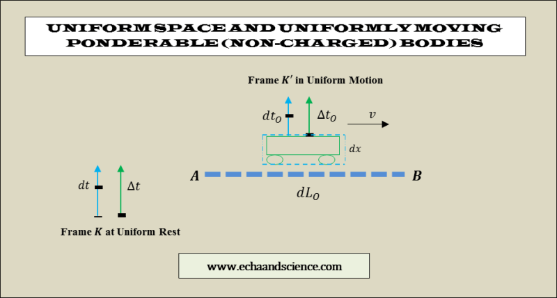 uniform space and absolute relativity