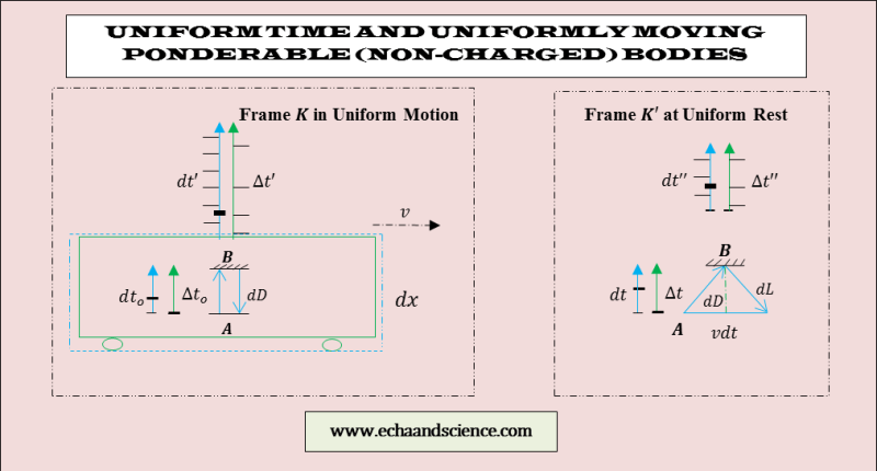 uniform time and absolute relativity