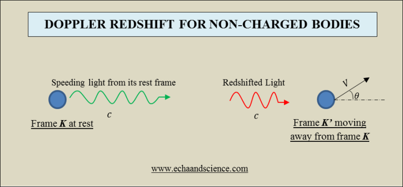 doppler redshift for non-charged bodies