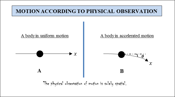 Motion and Physical Observation