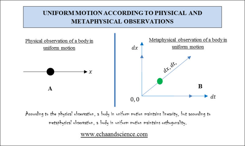 Physical and Metaphysical Observation of Uniform Motion