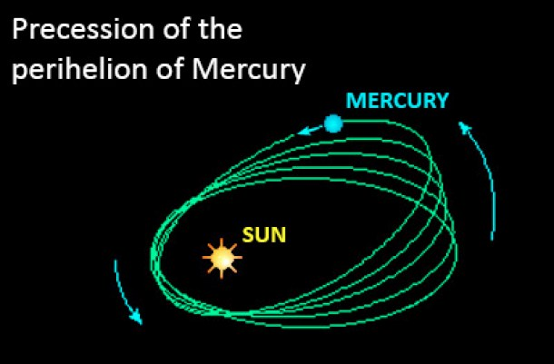 Precession of the perihelion of Mercury