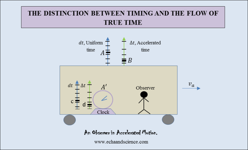 Clock and the flow of true time 1