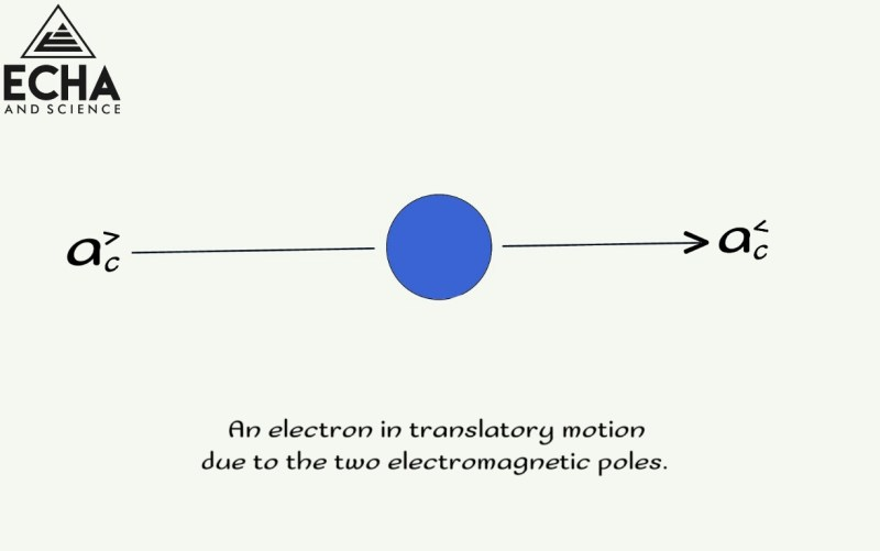 A translating electron