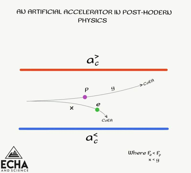 An artificial accelerator in post-modern physics