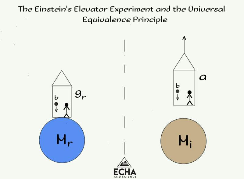 Post-modern physics and the Einstein's Elevator Experiment