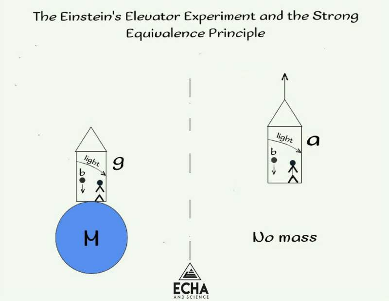 Light and the Einstein's Elevator Experiment