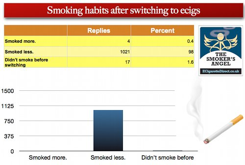 Graph showing smoking habits after switching to ecigs.