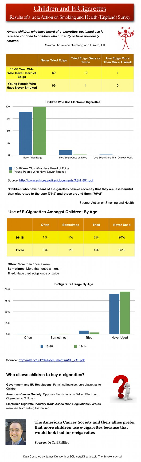 Children and Ecigarettes - The Facts