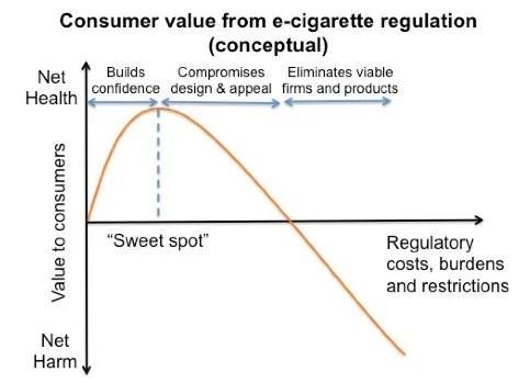 Electronic Cigarette regulation