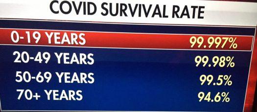 covid 19 survival rate cdc