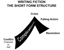 Writing Fiction - Short Form Structure