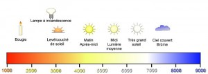 diagramme-temperature-de-couleurs