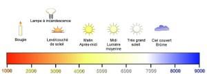 diagramme-temperature-de-couleurs