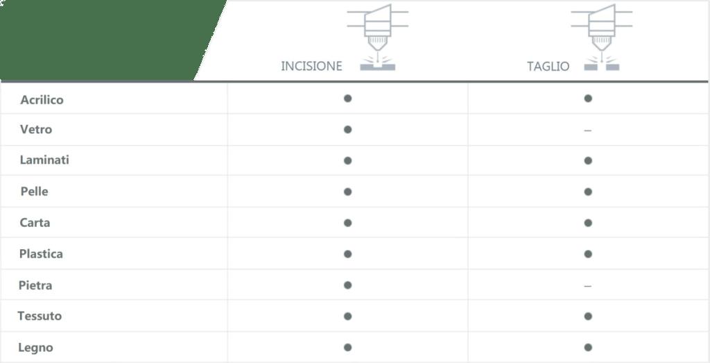tabella-incisione-taglio-ECLS1610