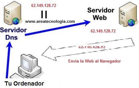 Servidores DNS y configuración de dominios