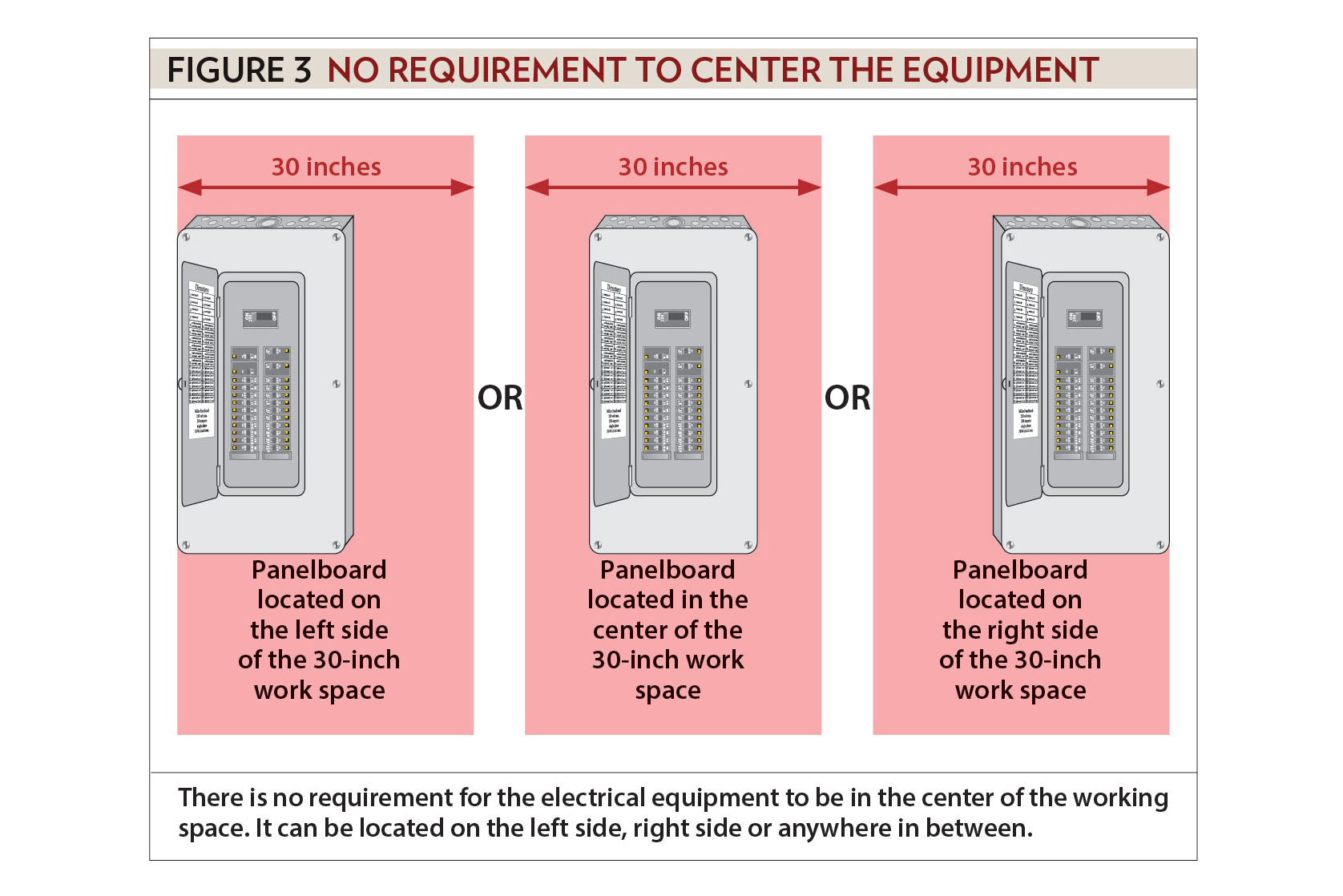 480v Electrical Panel Clearance on electric panels and disconnects, nfpa electrical panel clearance, osha electrical panel clearance, eletric tape panel clearance, nec panel clearance, national electrical code panel clearance,