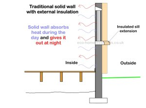Exterior wall insulation  Is it Right for You?