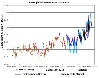 Solar Radiation - Mean global temperature deviations