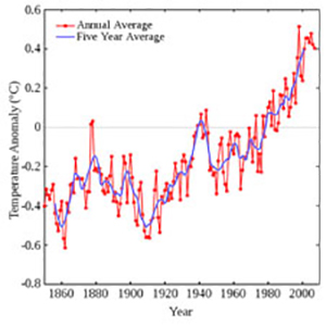 Global Warming. Global temperature rise since the industrial revolution