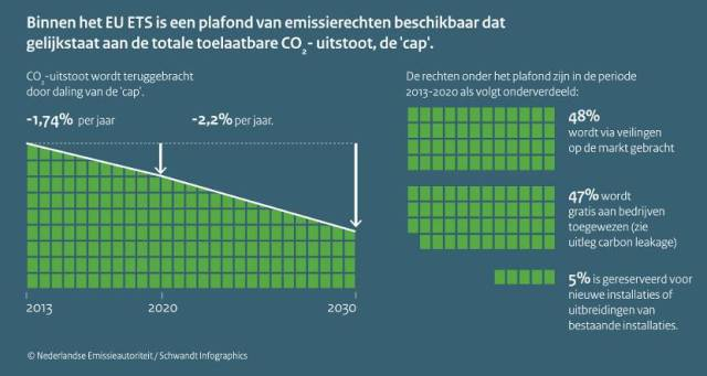 EU ETS infographic NL Emissie Authoriteit
