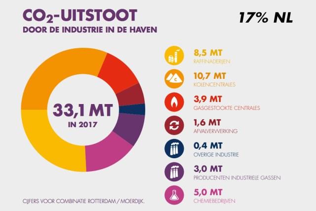 duurzaamheid in de haven van Rotterdam: co2-uitstoot-industrie