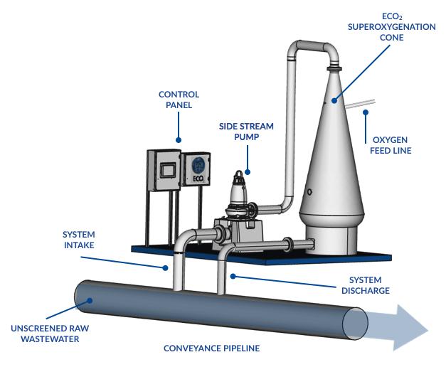 ECO2 System Diagram 2016