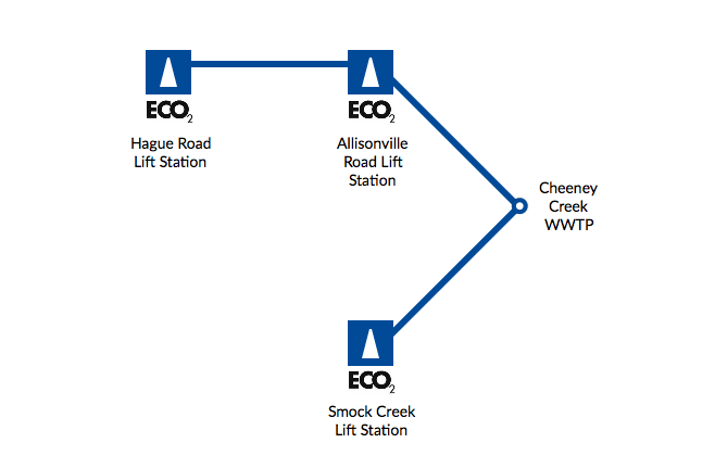 TOWN OF FISHERS ECO2 ODOR CONTROL SYSTEM SCHEMATIC